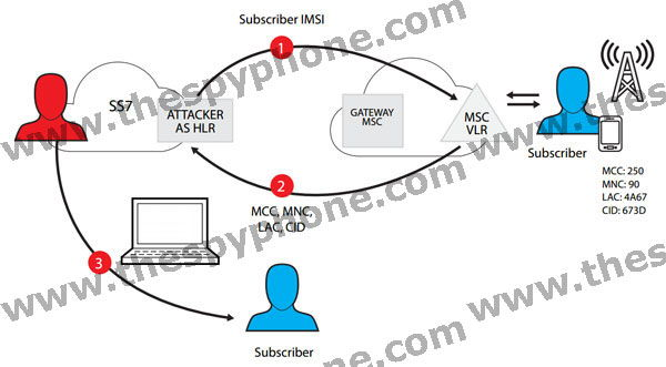 SS7 Geolocation & surveillance of any GSM / UMTS / 3G / 4G